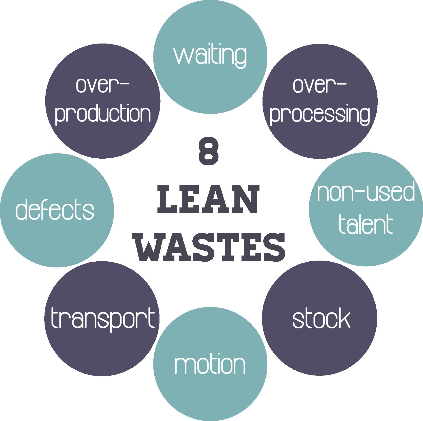Lean Secrets: 6 Simple Steps That Cut Business Costs | Udemy