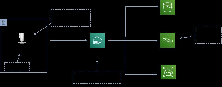 aws-datasync-example
